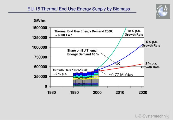 EU-15 Thermal End Use Energy Supply by Biomass