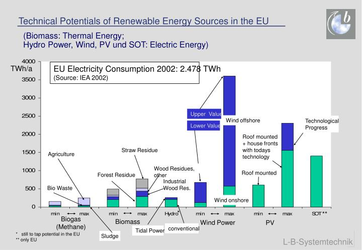 Technical Potentials of Renewable Energy Sources in the EU