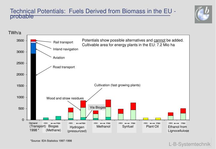 Technical Potentials:  Fuels Derived from Biomass in the EU - probable