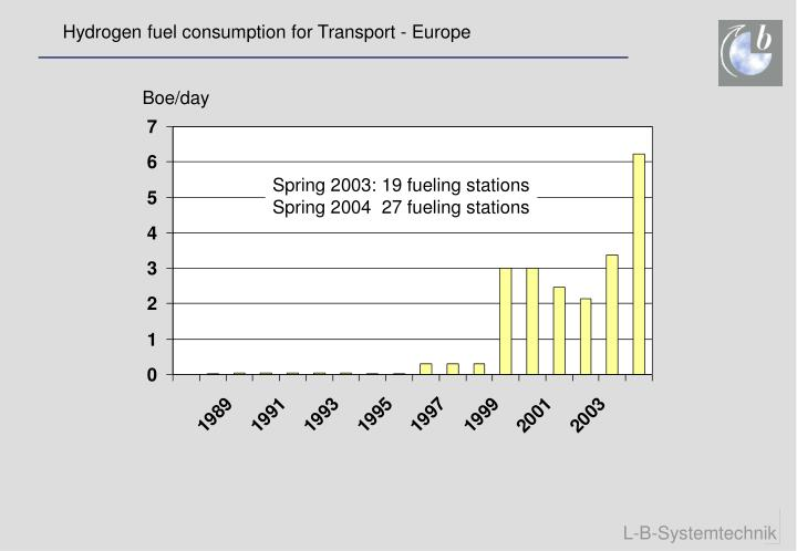 Hydrogen fuel consumption for Transport - Europe