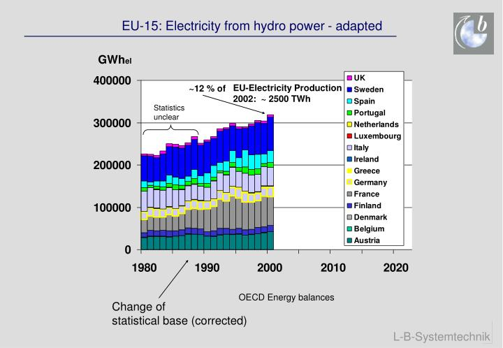 EU-15: Electricity from hydro power - adapted