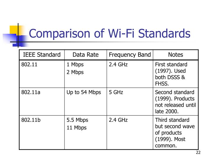 Comparison of Wi-Fi Standards