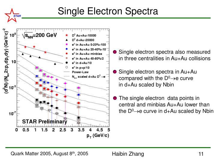 Single Electron Spectra