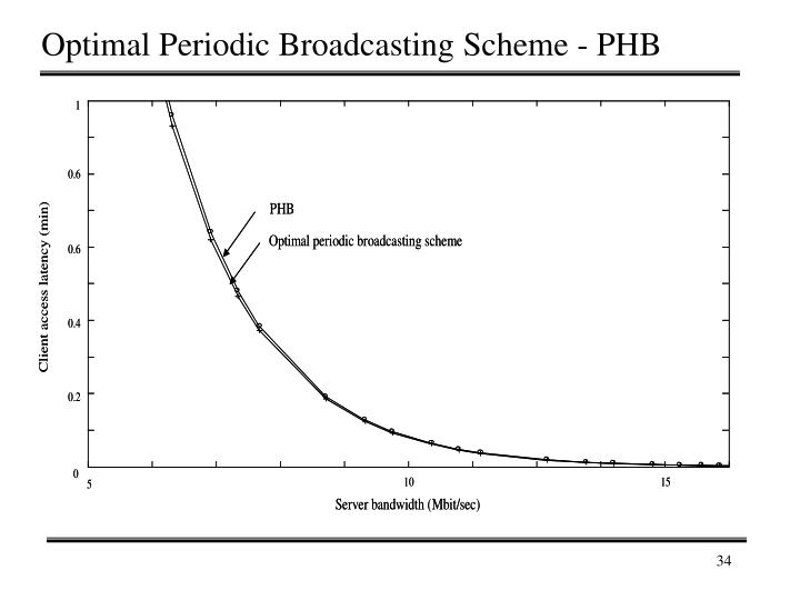 Optimal Periodic Broadcasting Scheme - PHB