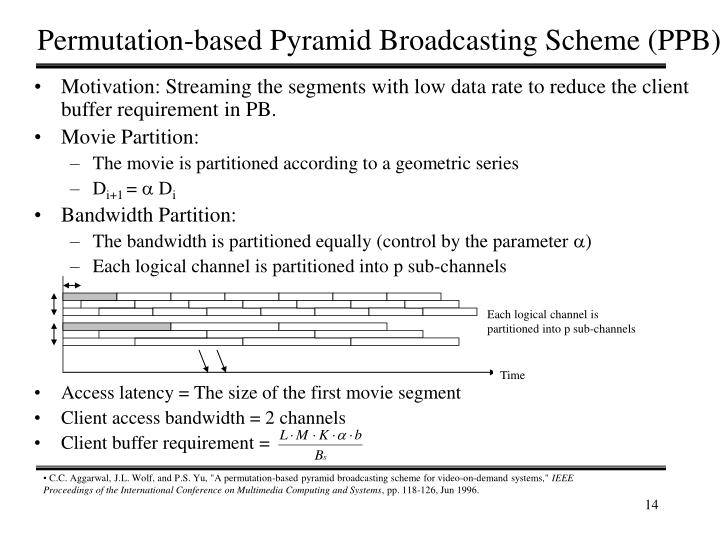 Each logical channel is partitioned into p sub-channels