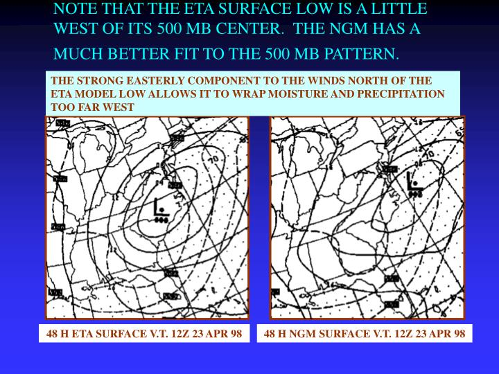 NOTE THAT THE ETA SURFACE LOW IS A LITTLE WEST OF ITS 500 MB CENTER.  THE NGM HAS A MUCH BETTER FIT TO THE 500 MB PATTERN.