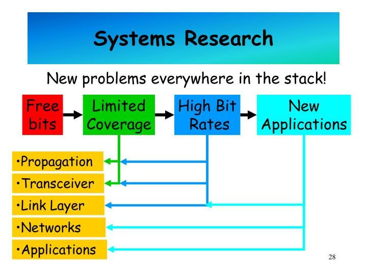 Systems Research
