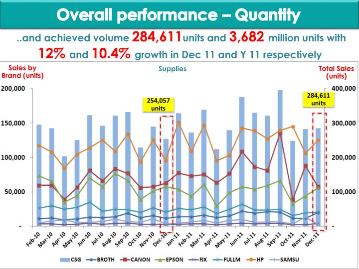 Overall performance – Quantity