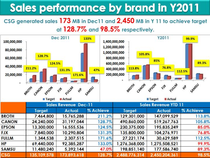 Sales performance by brand in Y2011