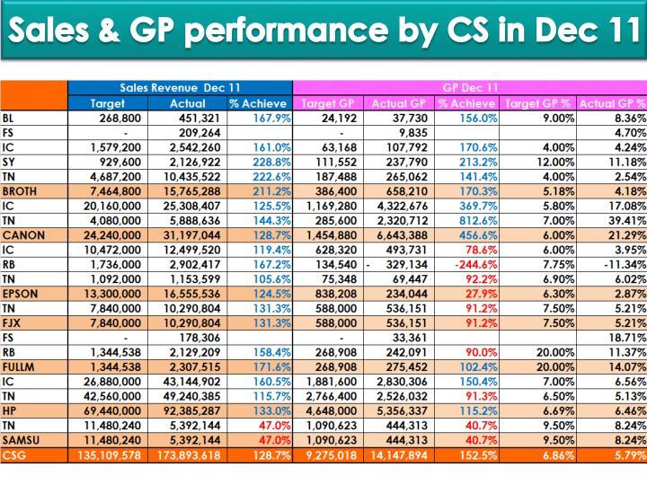 Sales & GP performance by CS in Dec 11