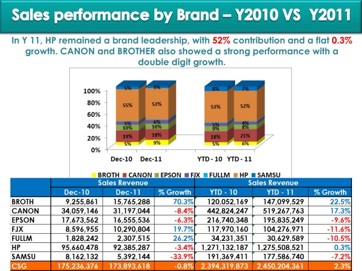 Performance by brand – April 2010 VS  2011