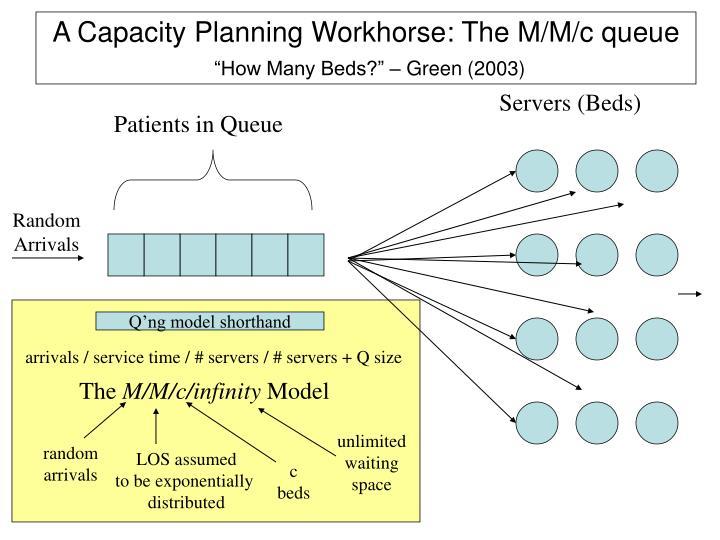 A Capacity Planning Workhorse: The M/M/c queue