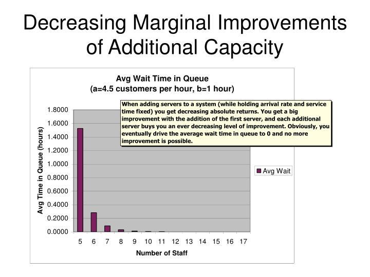 Decreasing Marginal Improvements of Additional Capacity