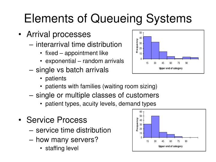 Elements of Queueing Systems