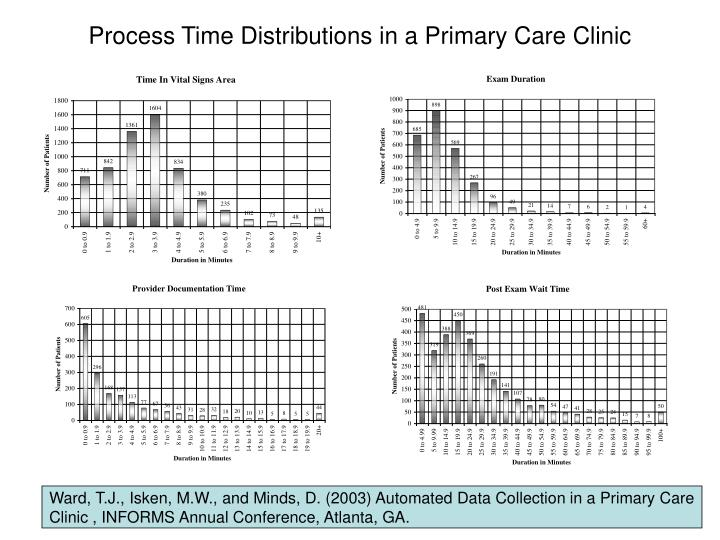 Process Time Distributions in a Primary Care Clinic