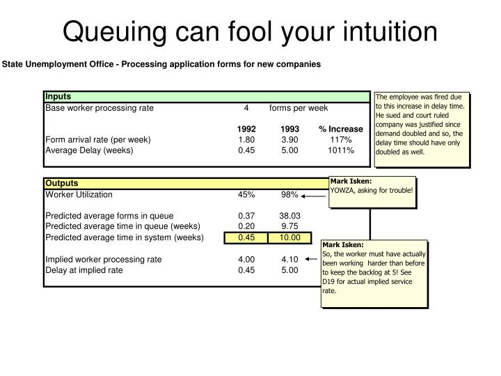 Queuing can fool your intuition