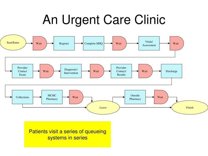 An Urgent Care Clinic