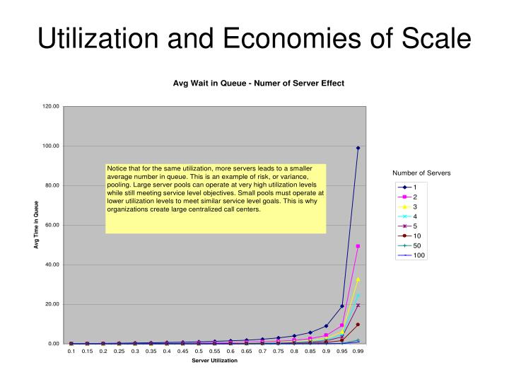 Utilization and Economies of Scale