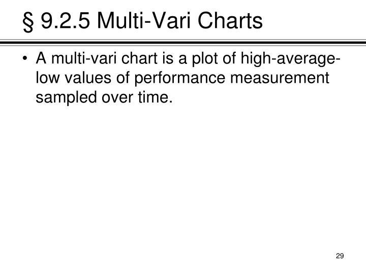 § 9.2.5 Multi-Vari Charts