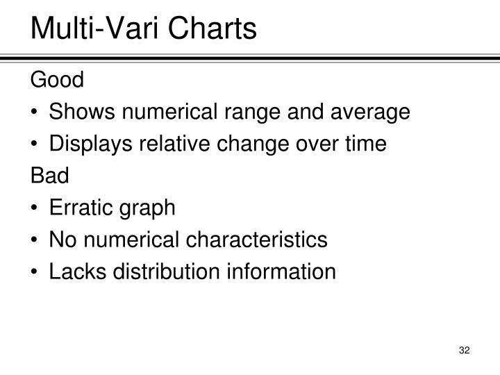 Multi-Vari Charts