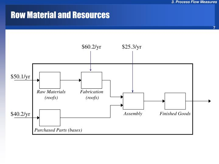 Row Material and Resources