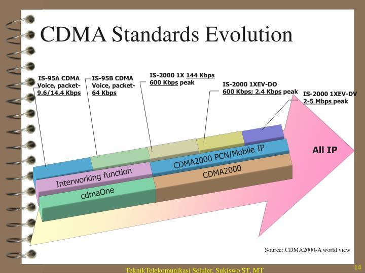 CDMA Standards Evolution