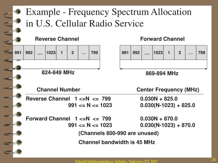 Example - Frequency Spectrum Allocation in U.S. Cellular Radio Service