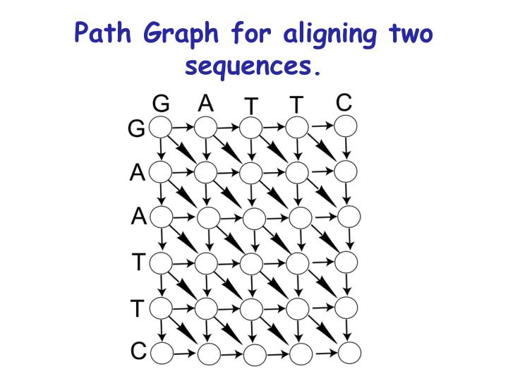 Path Graph for aligning two sequences.