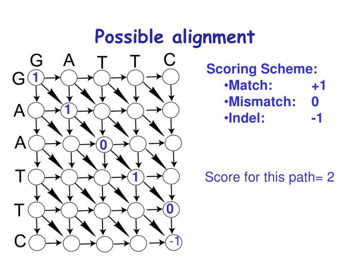 Possible alignment