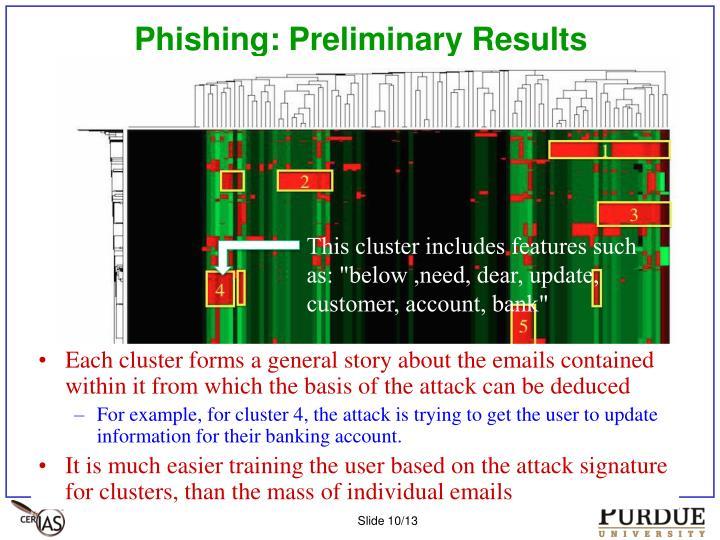 Phishing: Preliminary Results