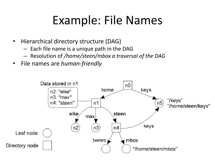 Example: File Names