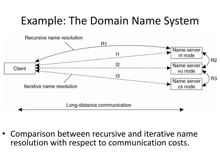 Example: The Domain Name System