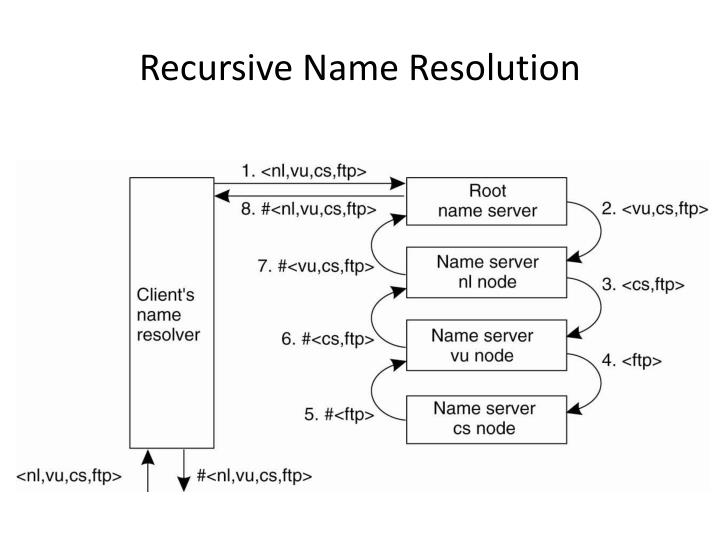 Recursive Name Resolution