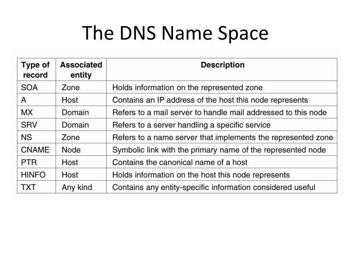The DNS Name Space