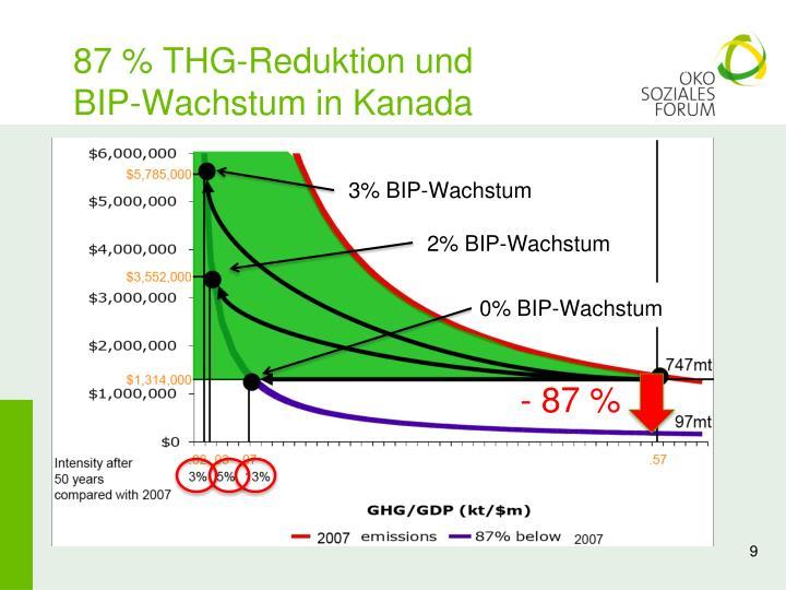 87 % THG-Reduktion und