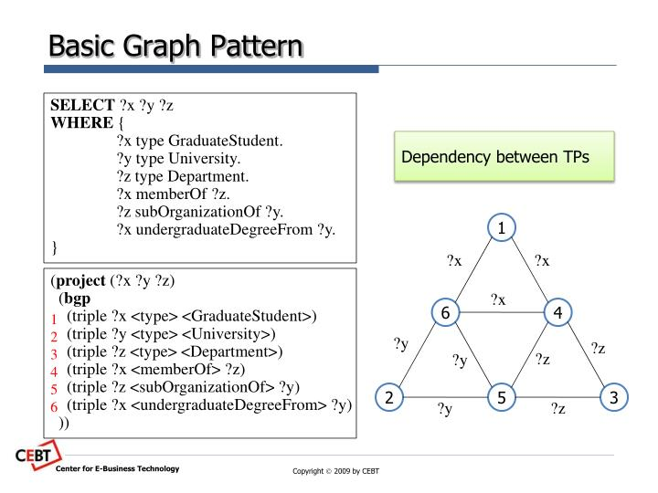 Basic Graph Pattern
