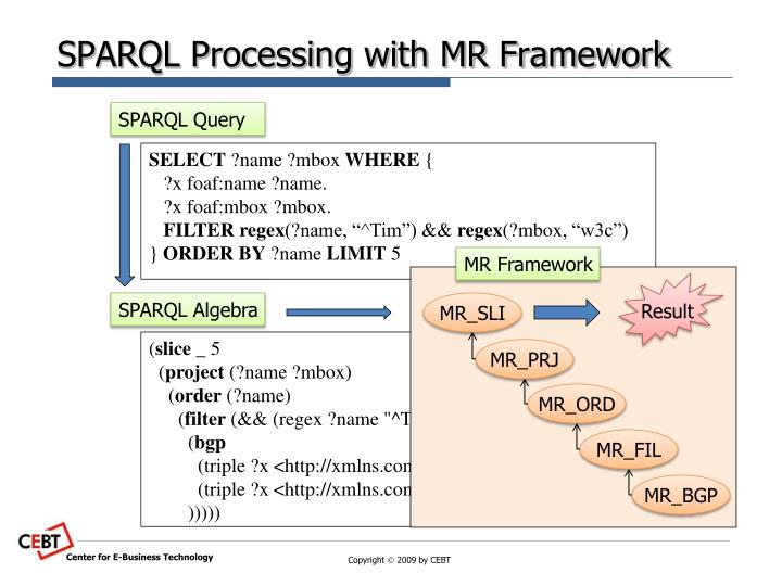 Sparql processing with mr framework