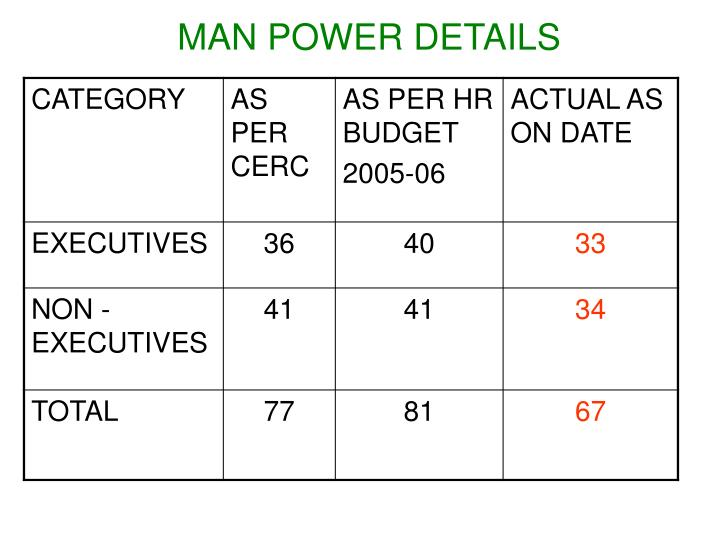 MAN POWER DETAILS