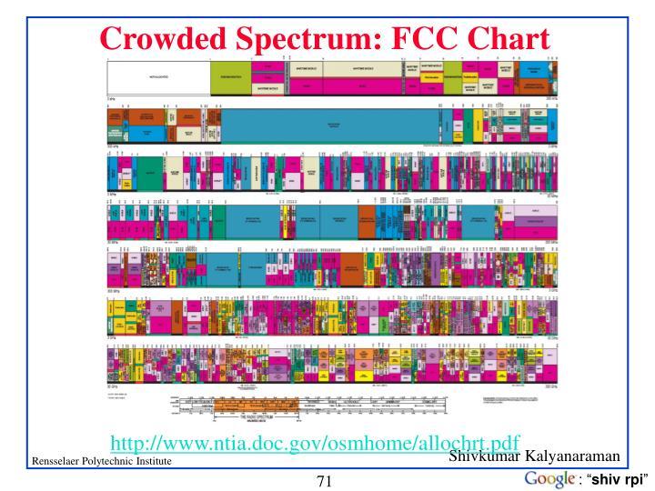 Crowded Spectrum: FCC Chart