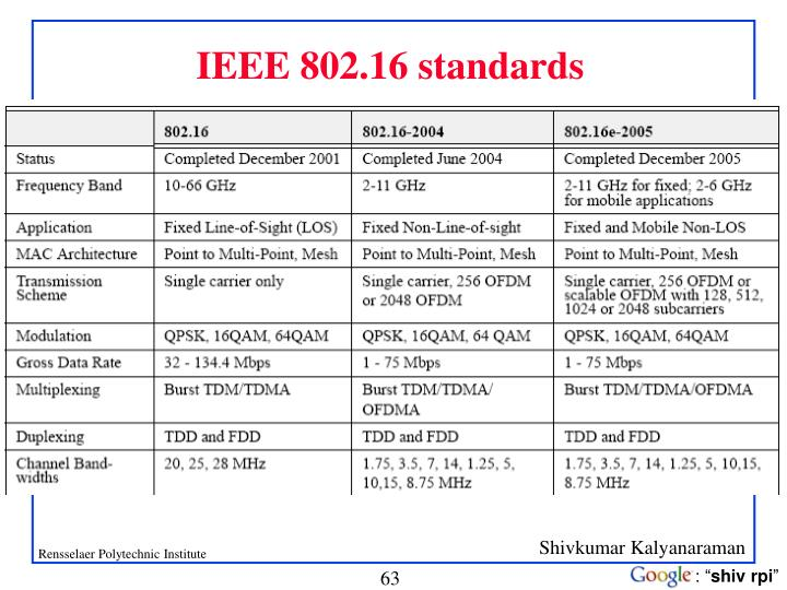 IEEE 802.16 standards