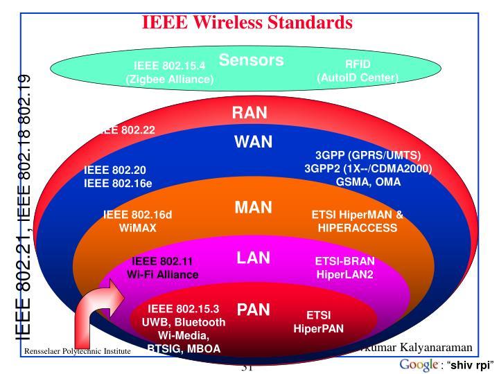 IEEE Wireless Standards