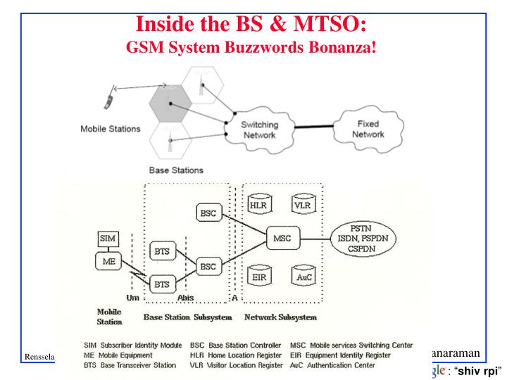 Inside the BS & MTSO: