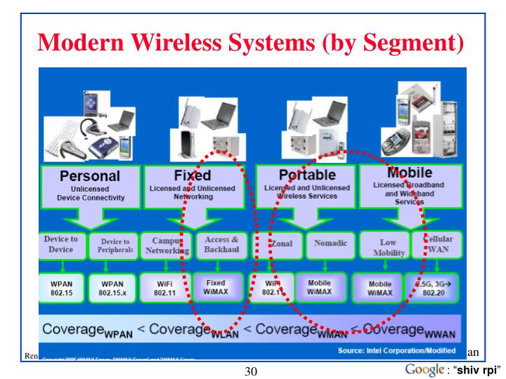 Modern Wireless Systems (by Segment)