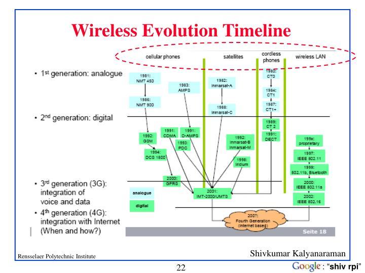 Wireless Evolution Timeline