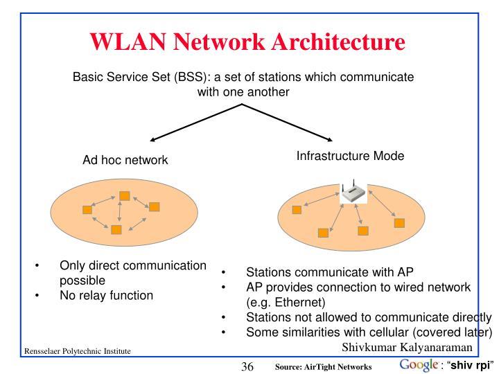 WLAN Network Architecture