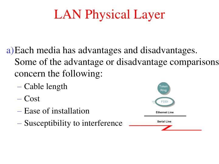 LAN Physical Layer