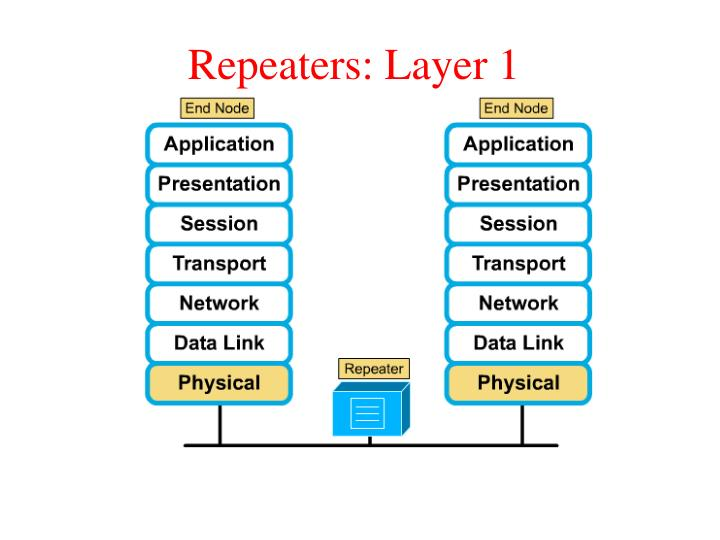 Repeaters: Layer 1