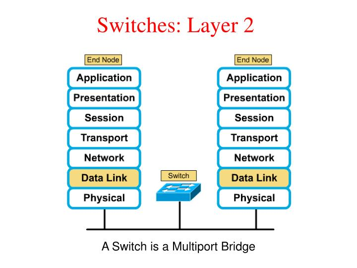 Switches: Layer 2