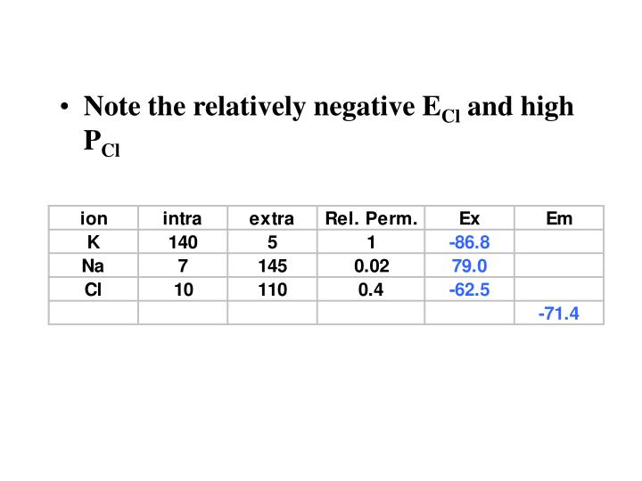 Note the relatively negative E