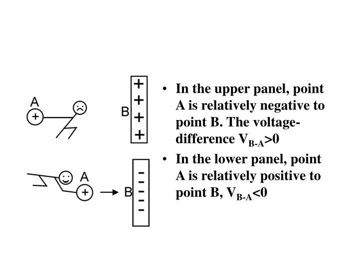 In the upper panel, point A is relatively negative to point B. The voltage-difference V